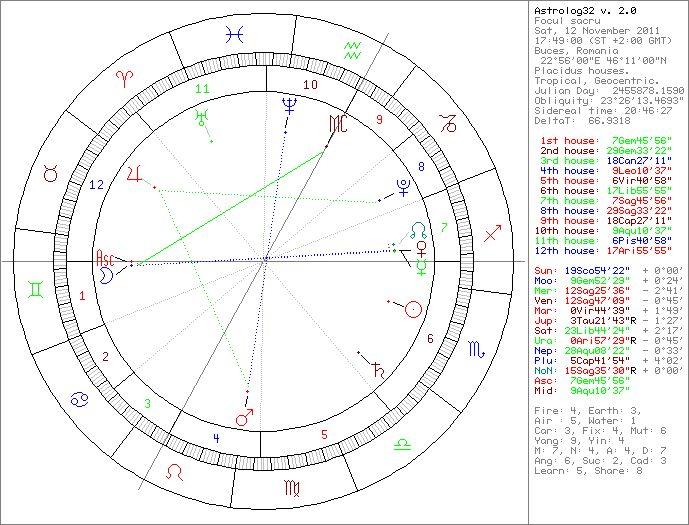 Astrograma momentului